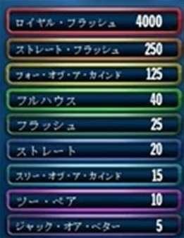 動的な配当表
