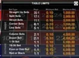 table limites