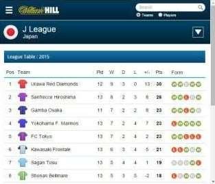 サッカー統計