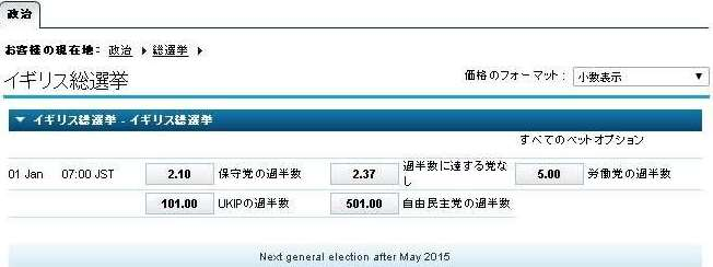次期イギリス総選挙でどの政党が勝つか
